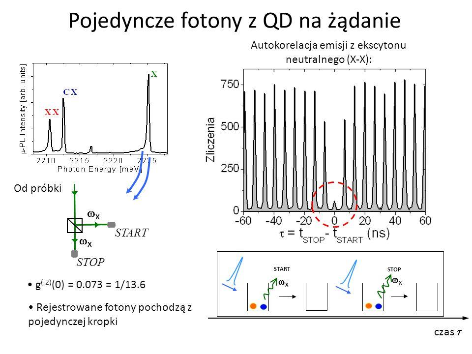 Pojedyncze fotony z QD na żądanie Autokorelacja emisji z ekscytonu neutralnego (X-X): START X czas Od próbki Rejestrowane fotony pochodzą z pojedyncze