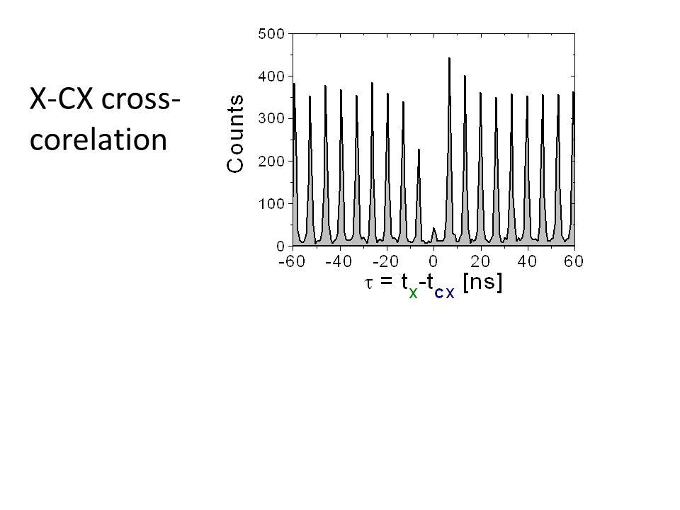 X-CX cross- corelation