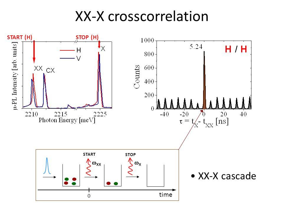XX-X crosscorrelation STOP (H) START (H) START STOP XX X time 0 XX-X cascade