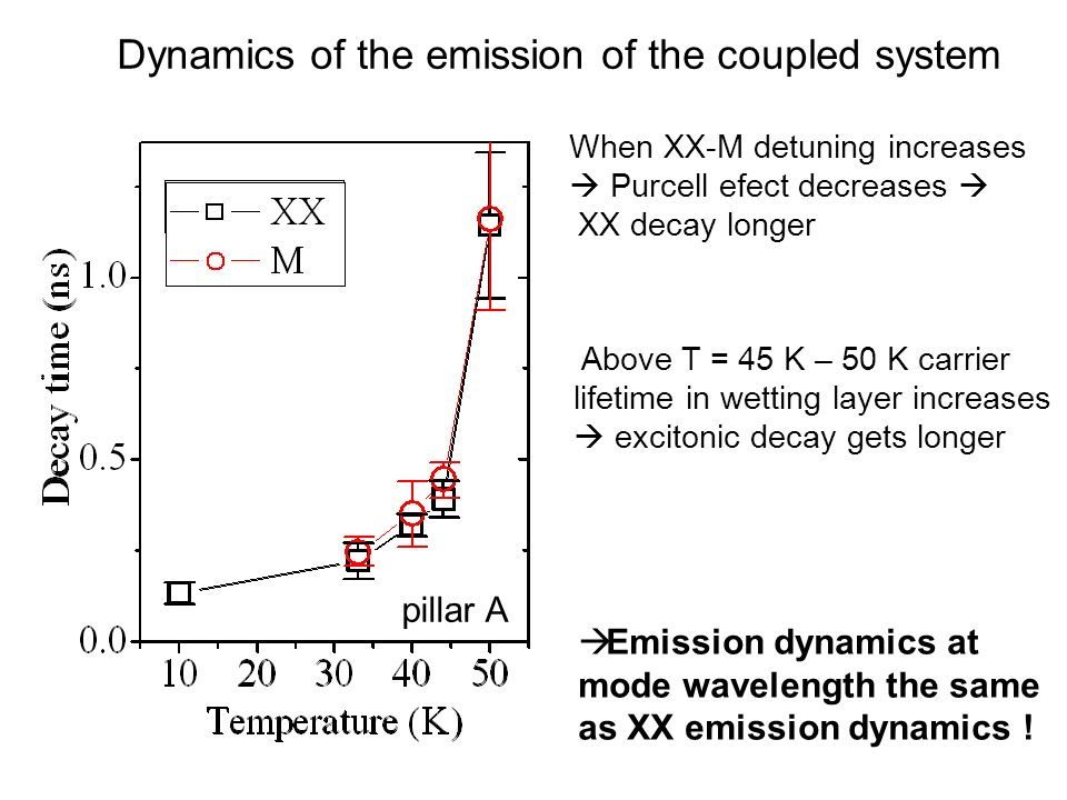 When XX-M detuning increases Purcell efect decreases XX decay longer Emission dynamics at mode wavelength the same as XX emission dynamics ! Above T =