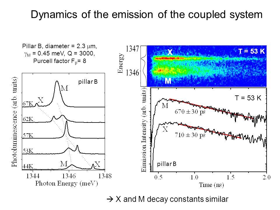 Pillar B, diameter = 2.3 m, M = 0.45 meV, Q = 3000, Purcell factor F p = 8 T = 53 K X M Energy pillar B X and M decay constants similar Dynamics of th