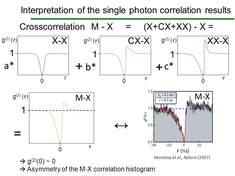 Interpretation of the single photon correlation results Crosscorrelation M - X = (X+CX+XX) - X = X-X + CX-X + XX-X X-X CX-X XX-X 1 0 1 0 1 0 + + a* b*