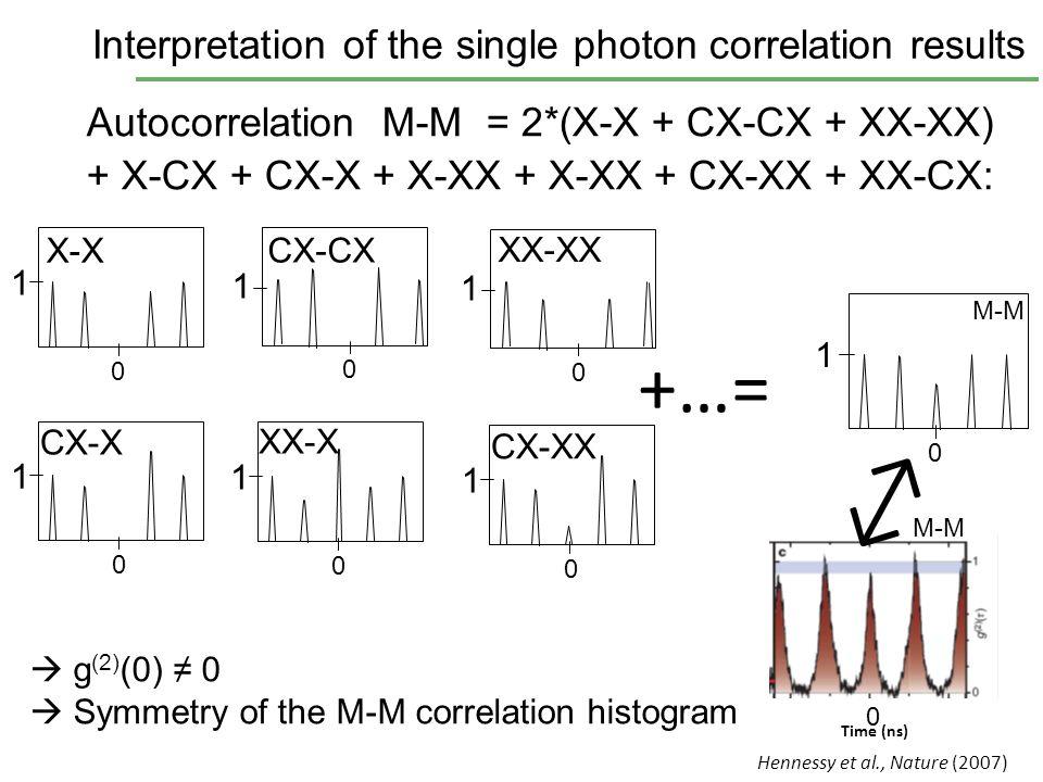 Autocorrelation M-M = 2*(X-X + CX-CX + XX-XX) + X-CX + CX-X + X-XX + X-XX + CX-XX + XX-CX: Time (ns) 0 Hennessy et al., Nature (2007) +…= CX-CX 1 0 X-
