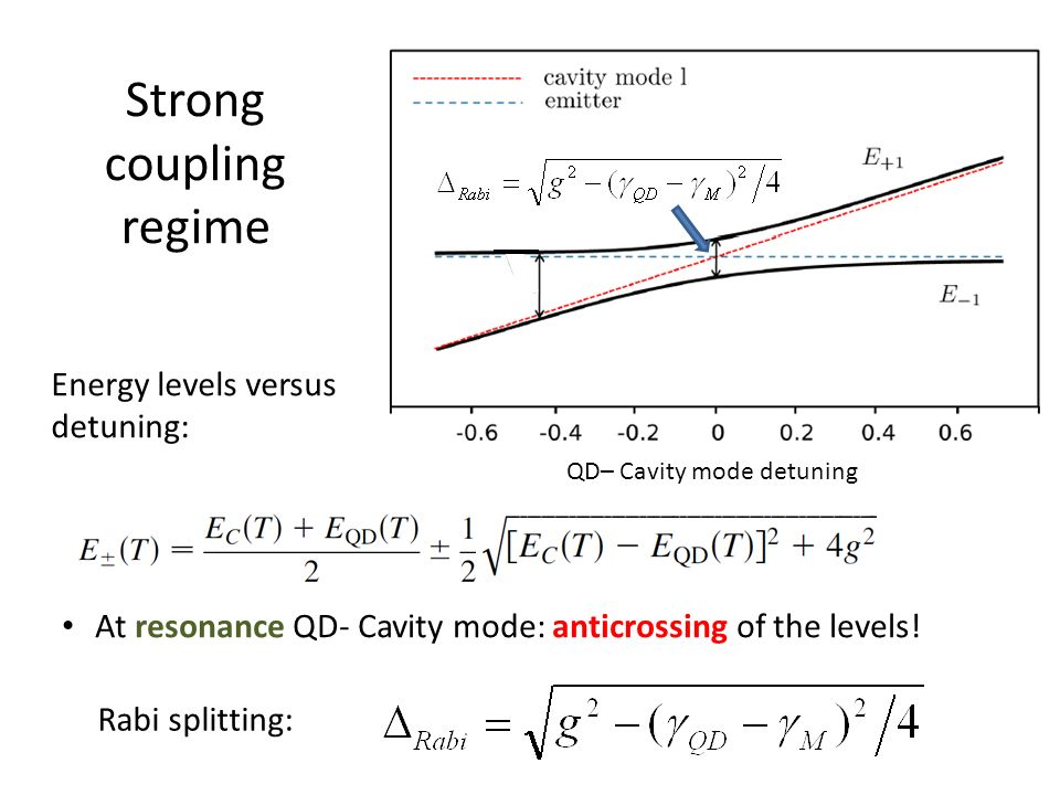 Strong coupling regime At resonance QD- Cavity mode: anticrossing of the levels! QD– Cavity mode detuning Energy levels versus detuning: Rabi splittin
