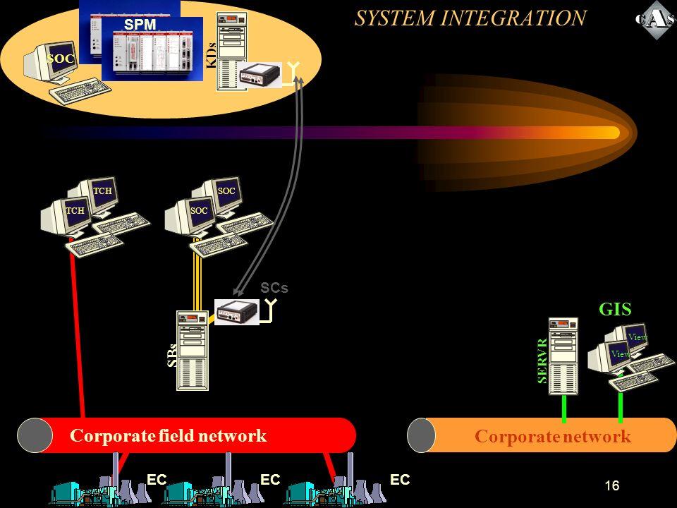 16 SOC SBs Corporate network SERVR View GIS View SCs Corporate field network SOC KDs SPM EC TCH SYSTEM INTEGRATION