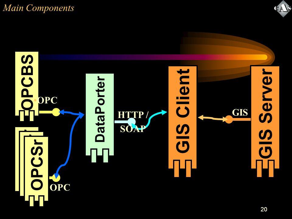 20 Main Components OPCBSOPCSr DataPorter GIS ClientGIS Server OPC GIS HTTP / SOAP OPCSr