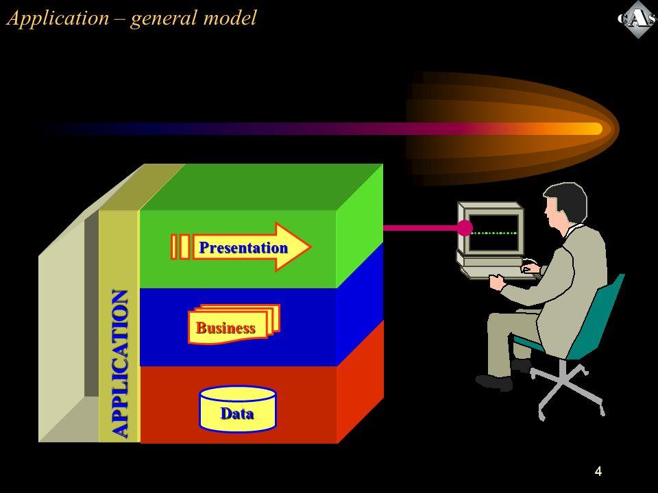 4 APPLICATION Application – general modelData Business Presentation