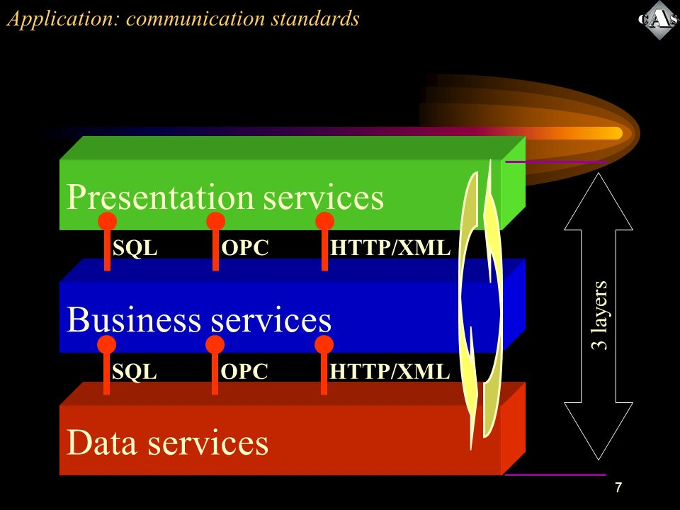 7 Application: communication standards Data services Business services Presentation services 3 layers SQLOPCHTTP/XMLSQLOPCHTTP/XML