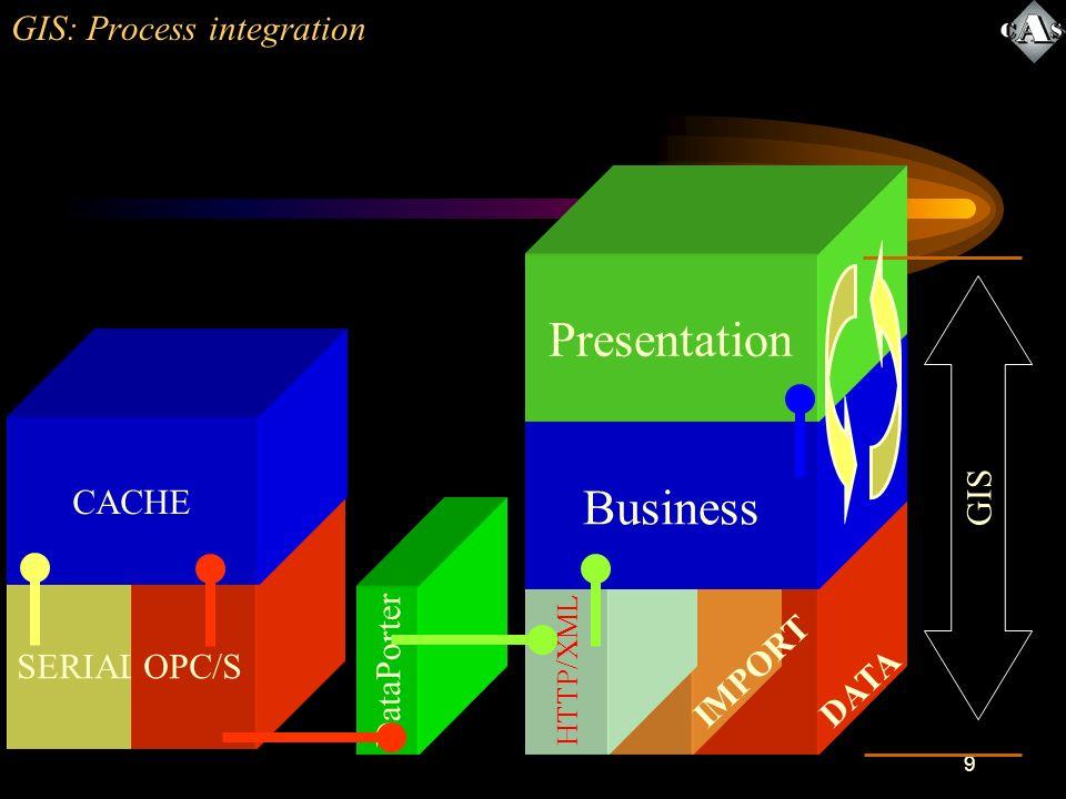 9 Data IMPORT DataPorter HTTP/XML GIS: Process integration Business Presentation GIS SERIALOPC/S CACHE DATA