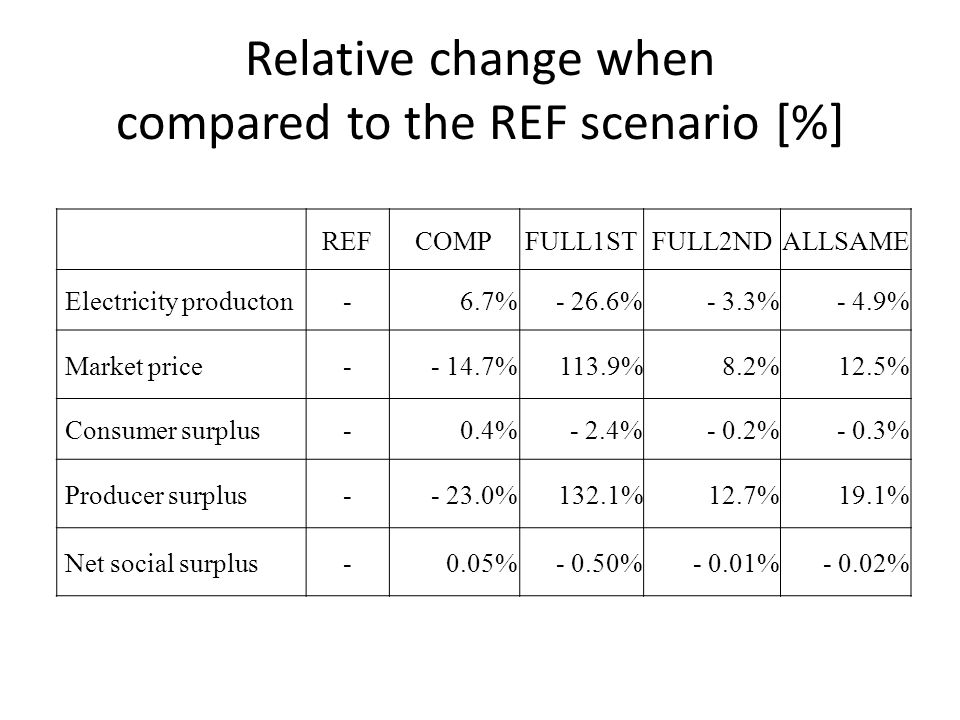 Relative change when compared to the REF scenario [%] REFCOMPFULL1STFULL2NDALLSAME Electricity producton-6.7%- 26.6%- 3.3%- 4.9% Market price %113.9%8.2% 12.5% Consumer surplus-0.4%- 2.4%- 0.2%- 0.3% Producer surplus %132.1%12.7% 19.1% Net social surplus-0.05%- 0.50%- 0.01%- 0.02%