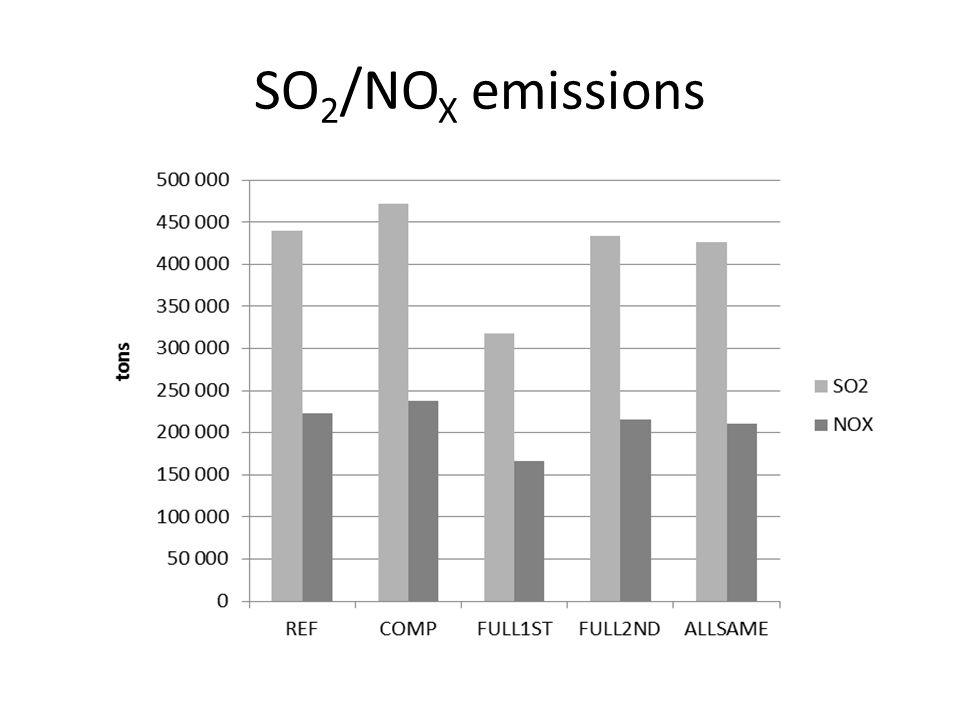 SO 2 /NO X emissions