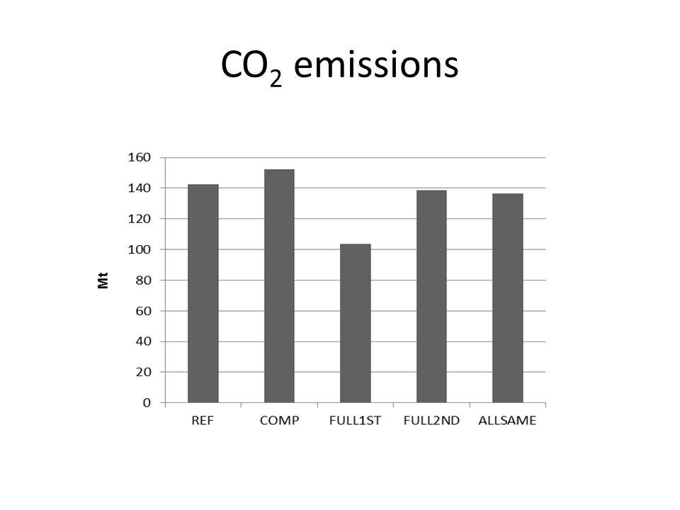CO 2 emissions