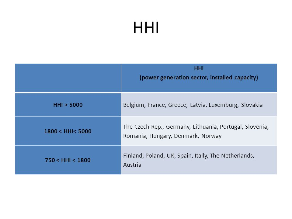 HHI HHI (power generation sector, installed capacity) HHI > 5000Belgium, France, Greece, Latvia, Luxemburg, Slovakia 1800 < HHI< 5000 The Czech Rep., Germany, Lithuania, Portugal, Slovenia, Romania, Hungary, Denmark, Norway 750 < HHI < 1800 Finland, Poland, UK, Spain, Itally, The Netherlands, Austria