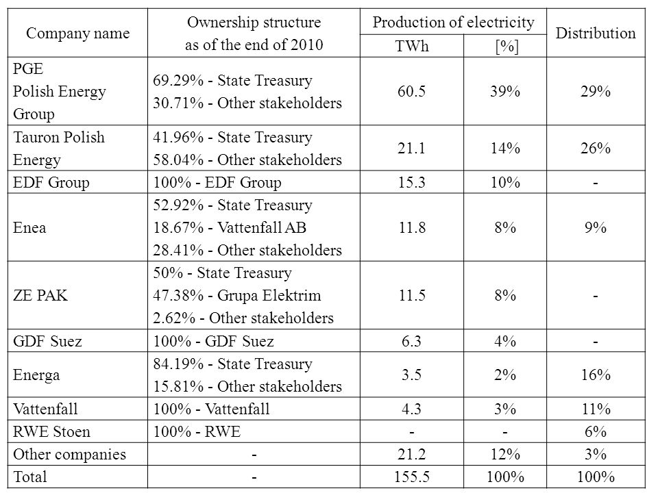 Company name Ownership structure as of the end of 2010 Production of electricity Distribution TWh [%] [%] PGE Polish Energy Group 69.29% - State Treasury 30.71% - Other stakeholders %29% Tauron Polish Energy 41.96% - State Treasury 58.04% - Other stakeholders %14%26% EDF Group100% - EDF Group15.310%- Enea 52.92% - State Treasury 18.67% - Vattenfall AB 28.41% - Other stakeholders 11.88%9% ZE PAK 50% - State Treasury 47.38% - Grupa Elektrim 2.62% - Other stakeholders 11.58%8%- GDF Suez100% - GDF Suez6.34%4%- Energa 84.19% - State Treasury 15.81% - Other stakeholders 3.52%2%16% Vattenfall100% - Vattenfall4.33%3%11% RWE Stoen100% - RWE--6% Other companies %3% Total %