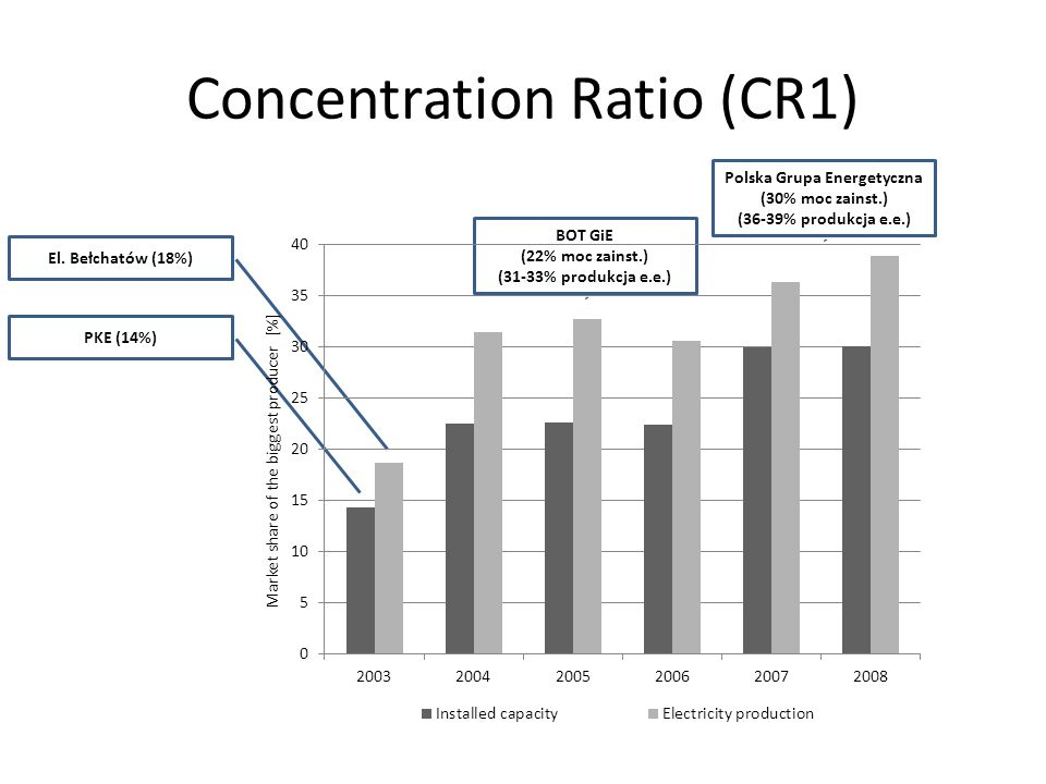 Concentration Ratio (CR1) PKE (14%) El.