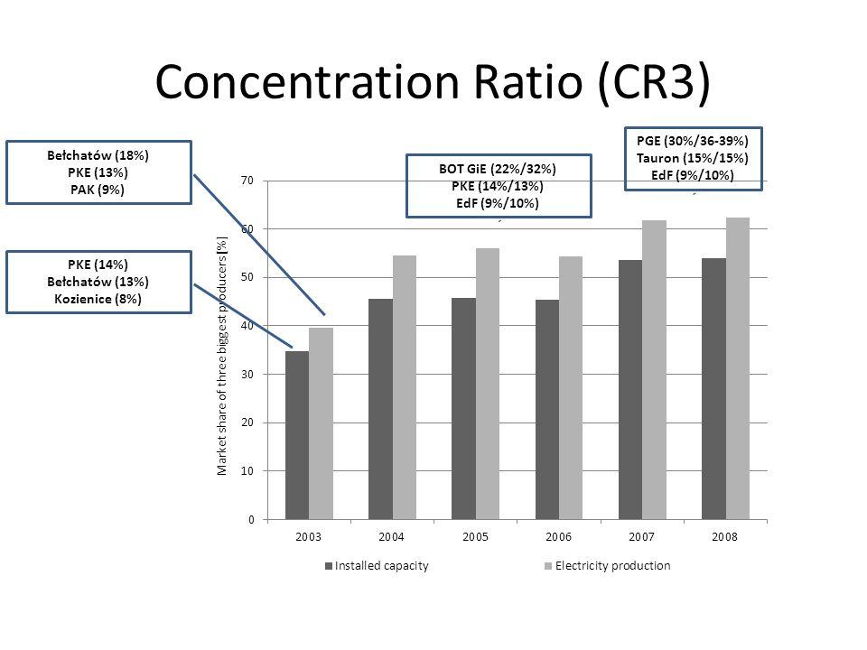 Concentration Ratio (CR3) PKE (14%) Bełchatów (13%) Kozienice (8%) Bełchatów (18%) PKE (13%) PAK (9%) BOT GiE (22%/32%) PKE (14%/13%) EdF (9%/10%) PGE