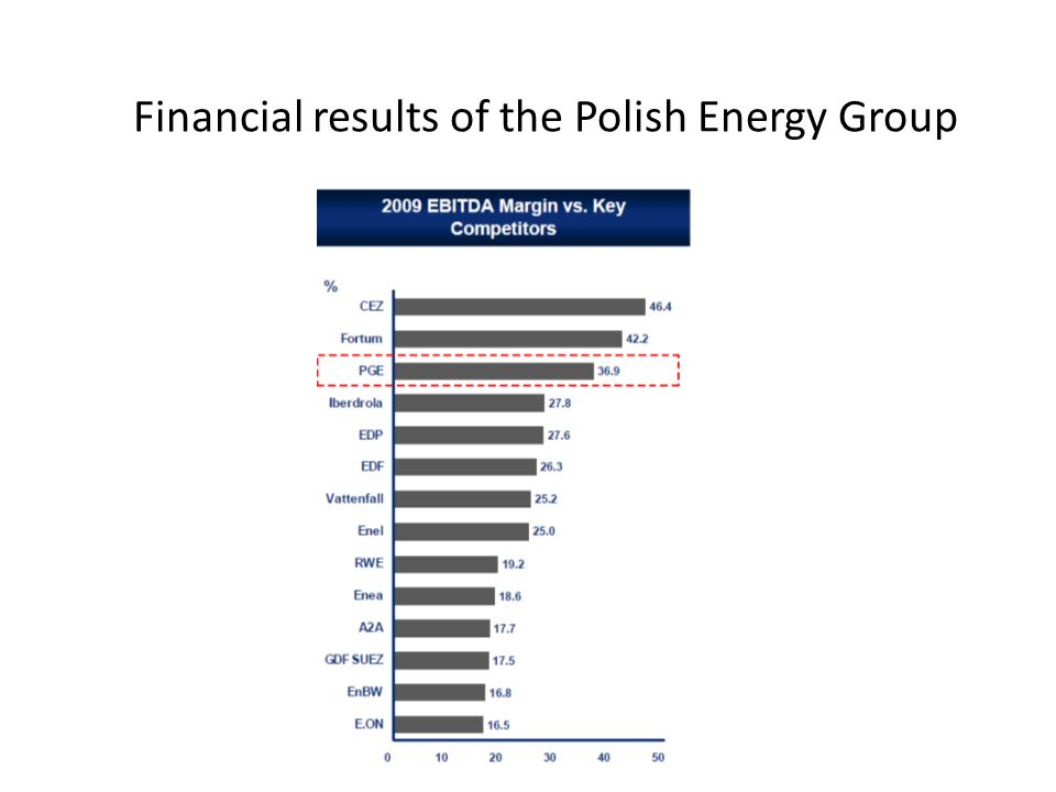 Financial results of the Polish Energy Group