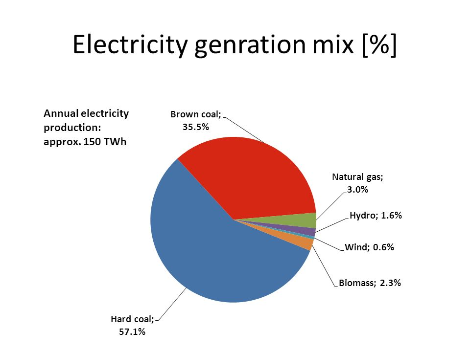 Electricity genration mix [%] Annual electricity production: approx. 150 TWh