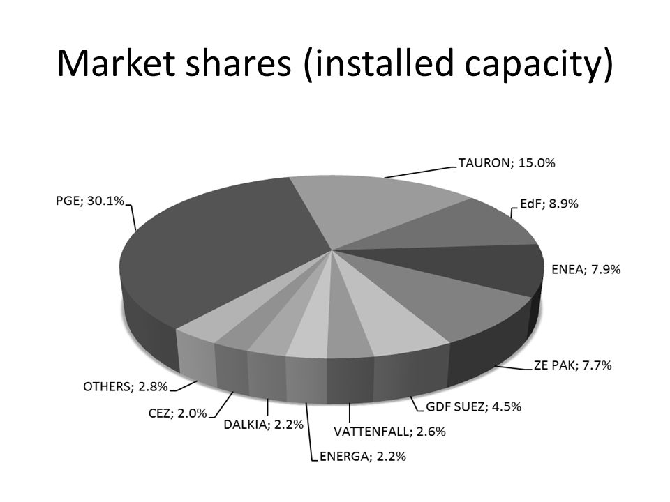 Market shares (electricity production)