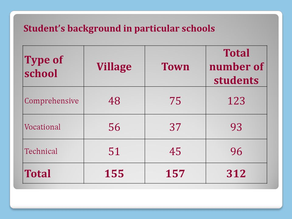 Students background in particular schools Type of school VillageTown Total number of students Comprehensive 4875123 Vocational 563793 Technical 514596 Total155157312