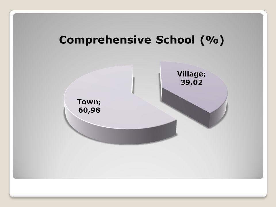 Comprehensive School (%)