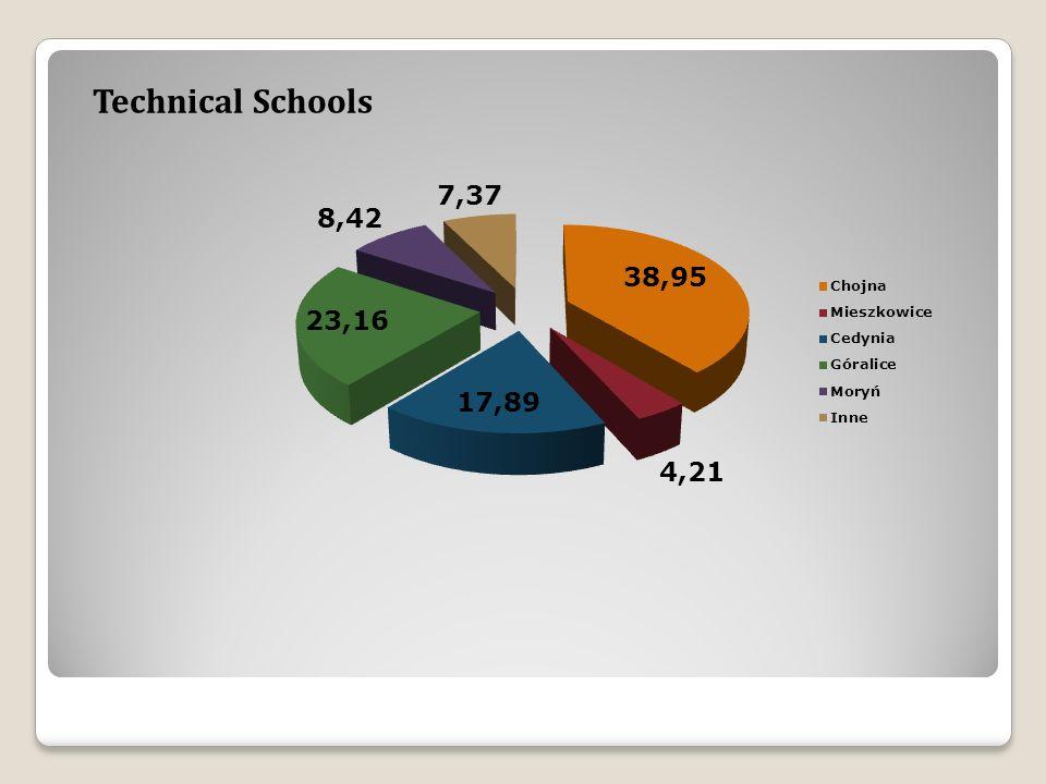Technical Schools