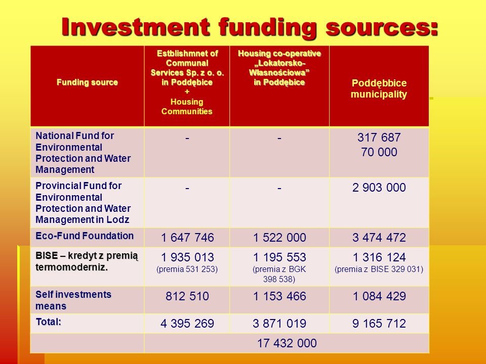 Funding source Estblishmnet of Communal Services Sp.