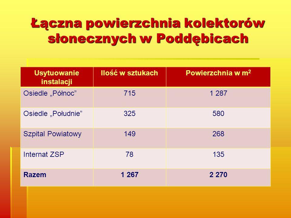 Łączna powierzchnia kolektorów słonecznych w Poddębicach Usytuowanie instalacji Ilość w sztukachPowierzchnia w m 2 Osiedle Północ7151 287 Osiedle Południe325580 Szpital Powiatowy149268 Internat ZSP78135 Razem1 2672 270