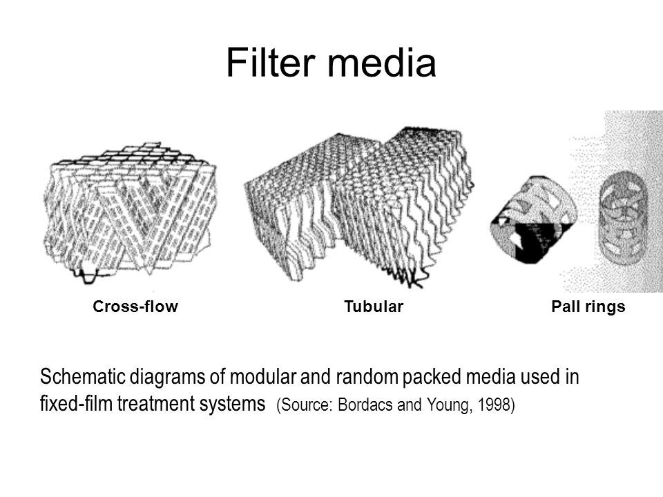Filter media Schematic diagrams of modular and random packed media used in fixed-film treatment systems (Source: Bordacs and Young, 1998) Cross-flowTu