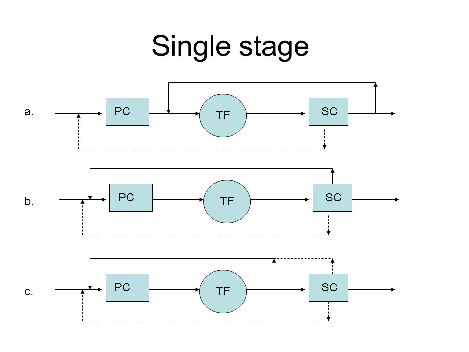Single stage PCSC TF PCSC TF PCSC TF a. b. c.