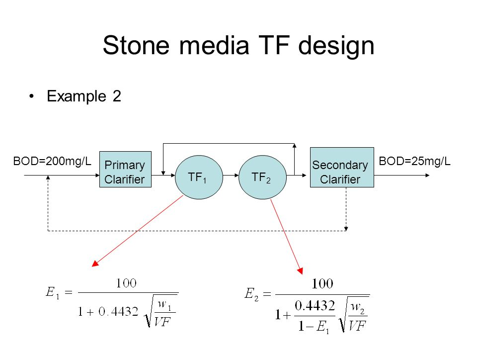 Stone media TF design Example 2 Primary Clarifier Secondary Clarifier TF 2 TF 1 BOD=200mg/LBOD=25mg/L