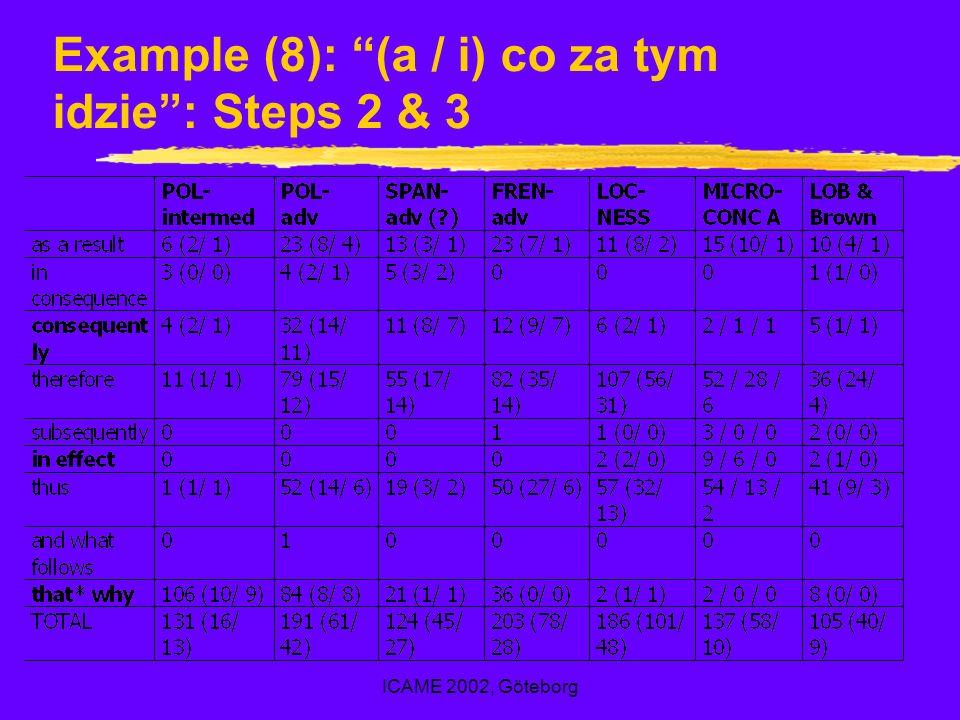 ICAME 2002, Göteborg Example (8): (a / i) co za tym idzie: Steps 2 & 3