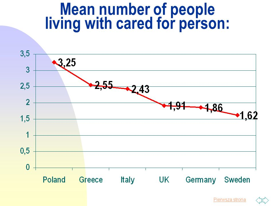 Pierwsza strona Mean number of people living with cared for person: