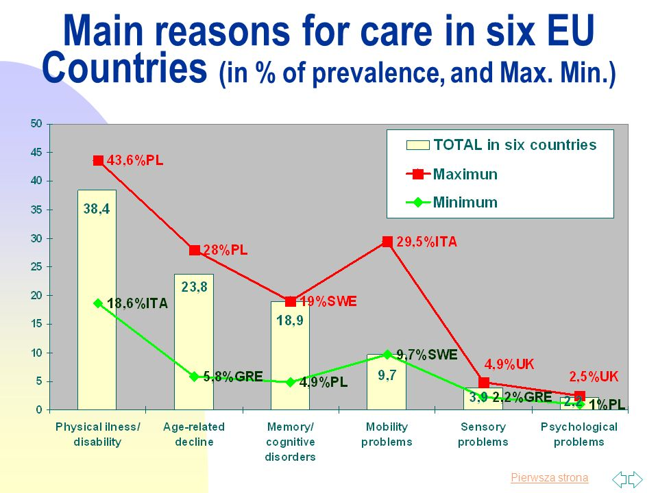 Pierwsza strona Main reasons for care in six EU Countries (in % of prevalence, and Max. Min.)