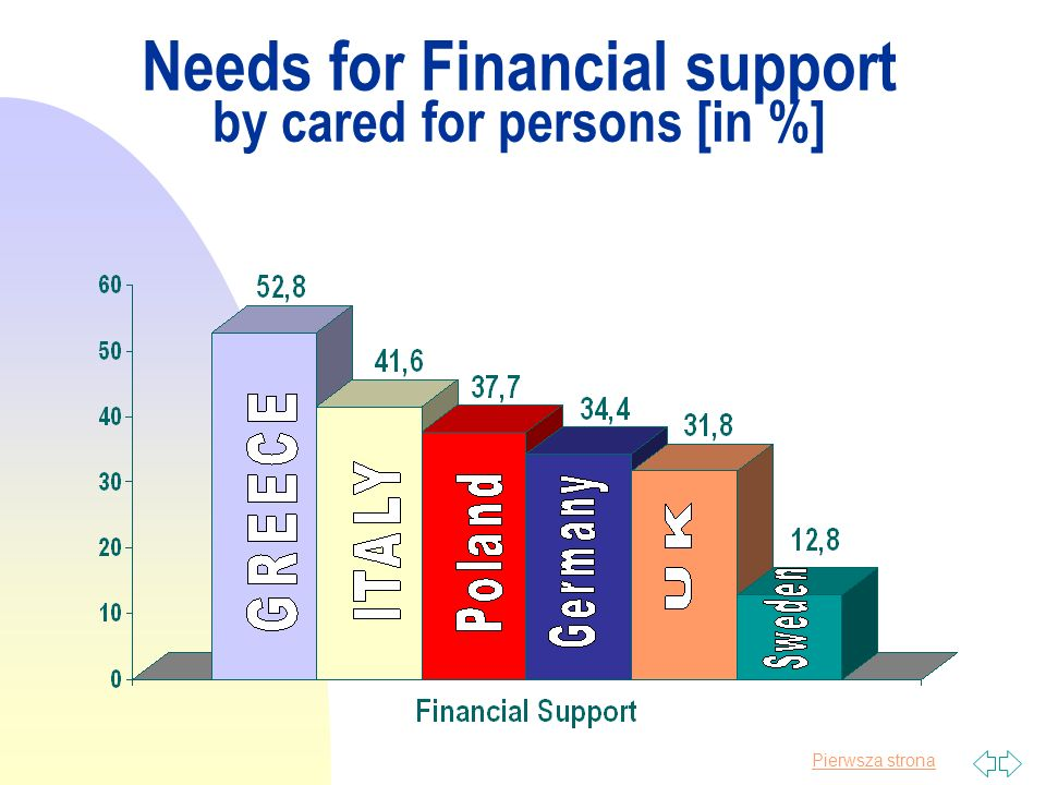 Pierwsza strona Needs for Financial support by cared for persons [in %]
