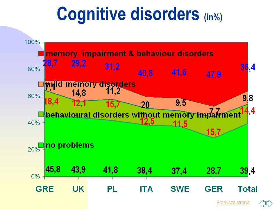 Pierwsza strona Cognitive disorders (in%)