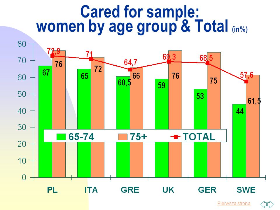 Pierwsza strona Cared for sample: women by age group & Total (in%)