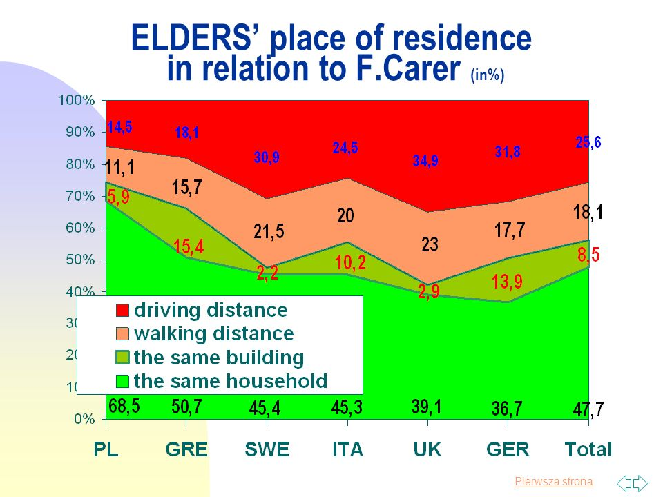 Pierwsza strona ELDERS place of residence in relation to F.Carer (in%)