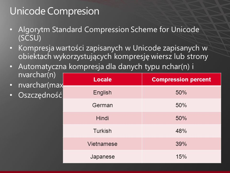 LocaleCompression percent English50% German50% Hindi50% Turkish48% Vietnamese39% Japanese15%