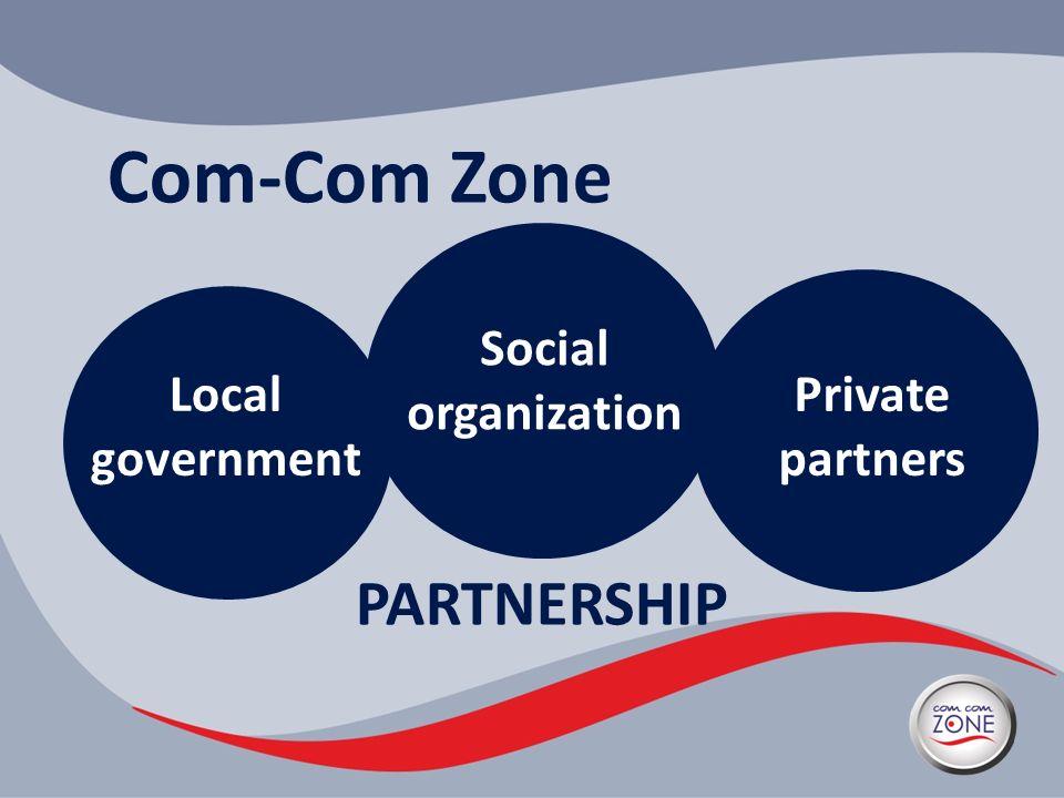 Com-Com Zone Local government Social organization Private partners PARTNERSHIP