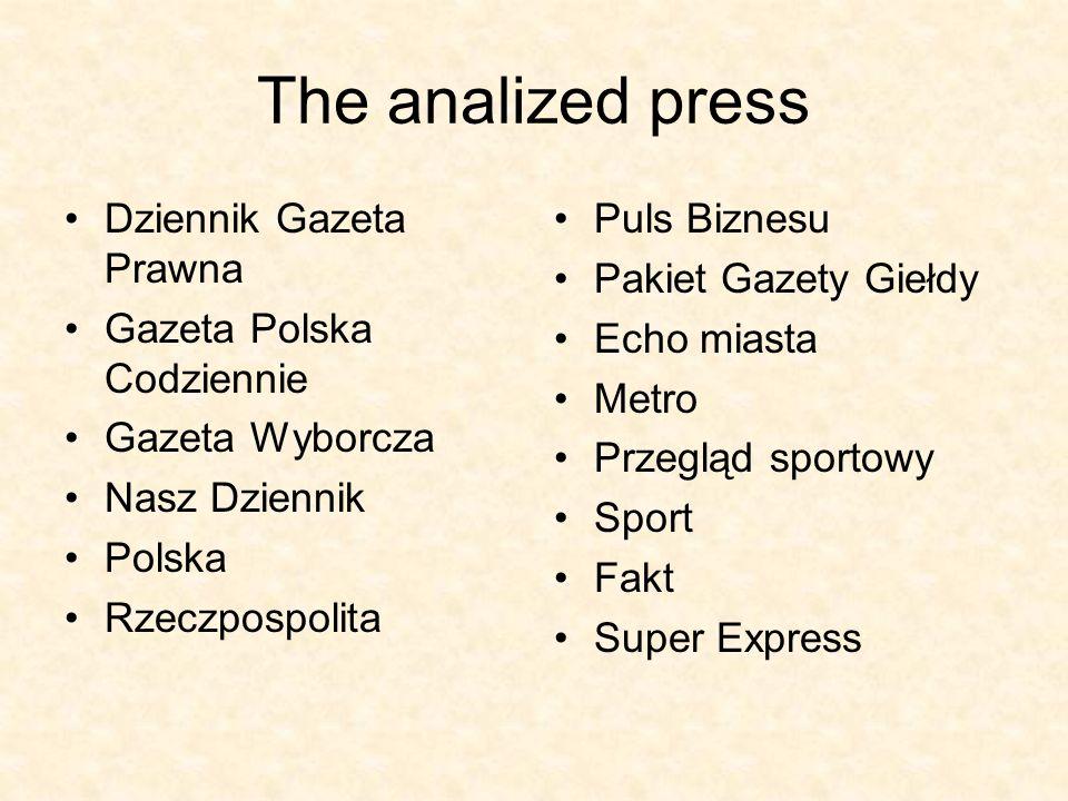 The analized press Dziennik Gazeta Prawna Gazeta Polska Codziennie Gazeta Wyborcza Nasz Dziennik Polska Rzeczpospolita Puls Biznesu Pakiet Gazety Gieł