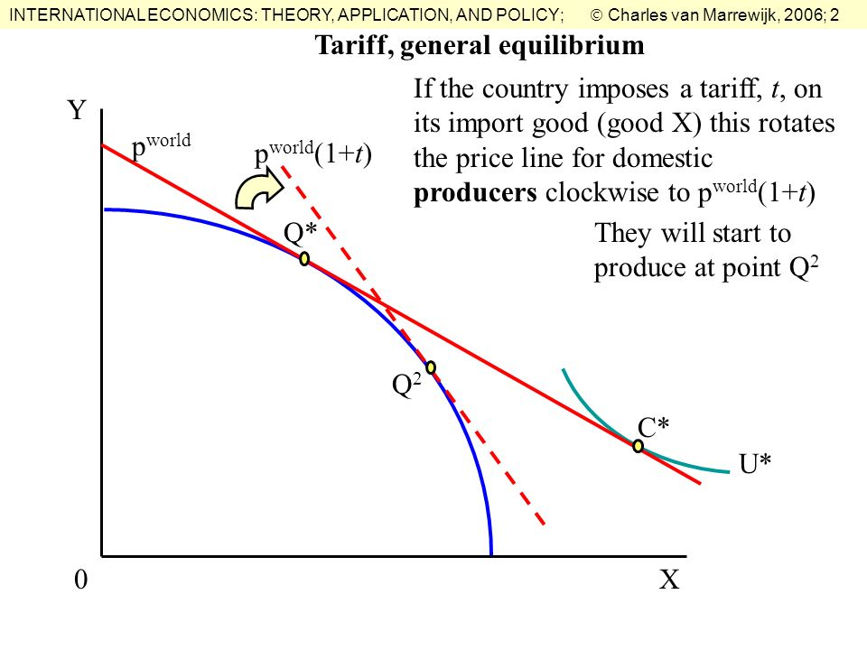 INTERNATIONAL ECONOMICS: THEORY, APPLICATION, AND POLICY; Charles van Marrewijk, 2006; 2 X Y 0 U* C* Q* p world If the country imposes a tariff, t, on