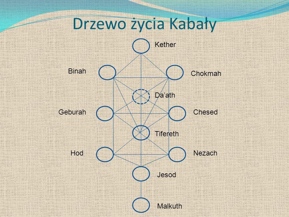 Drzewo życia Kabały Binah Malkuth Jesod Daath Tifereth HodNezach GeburahChesed Chokmah Kether