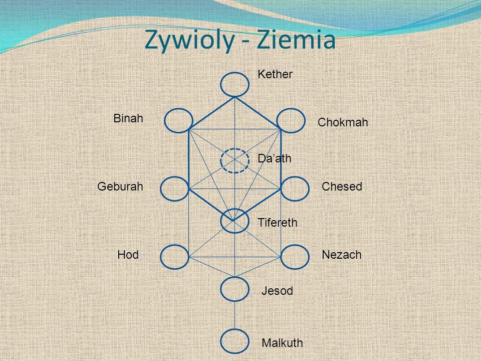 Zywioly - Ziemia Binah Malkuth Jesod Daath Tifereth HodNezach GeburahChesed Chokmah Kether