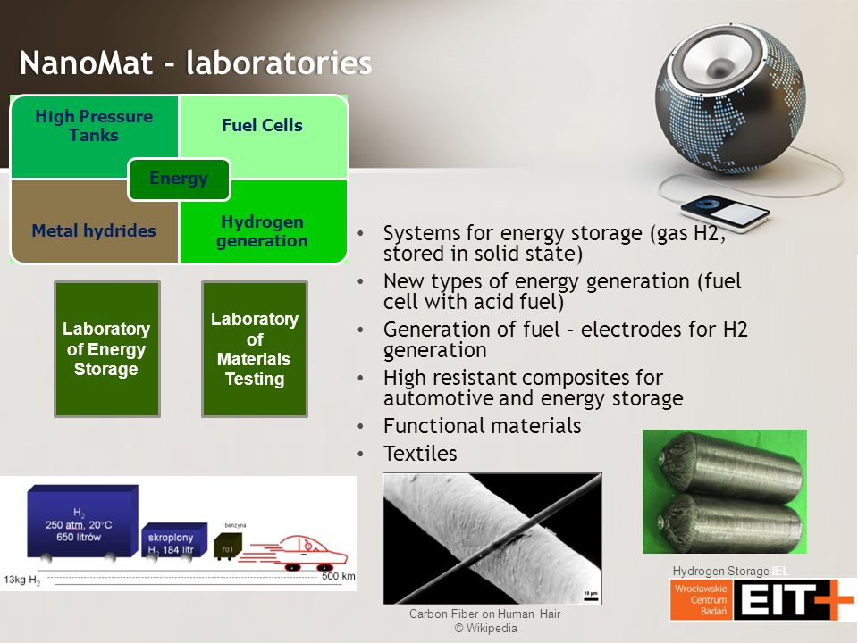 NanoMat - laboratoriesNanoMat - laboratories Systems for energy storage (gas H2, stored in solid state) New types of energy generation (fuel cell with acid fuel) Generation of fuel – electrodes for H2 generation High resistant composites for automotive and energy storage Functional materials Textiles Laboratory of Energy Storage Laboratory of Materials Testing Hydrogen Storage IEL Carbon Fiber on Human Hair © Wikipedia