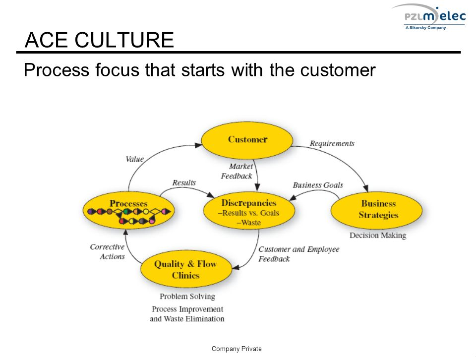 Process focus that starts with the customer ACE CULTURE 4 Company Private
