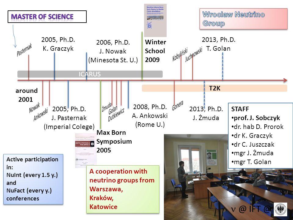 STAFF prof. J. Sobczyk dr. hab D. Prorok dr K. Graczyk dr C. Juszczak mgr J. Żmuda mgr T. Golan @ IFT @ T2K around 2001 2005, Ph.D. K. Graczyk 2005, P