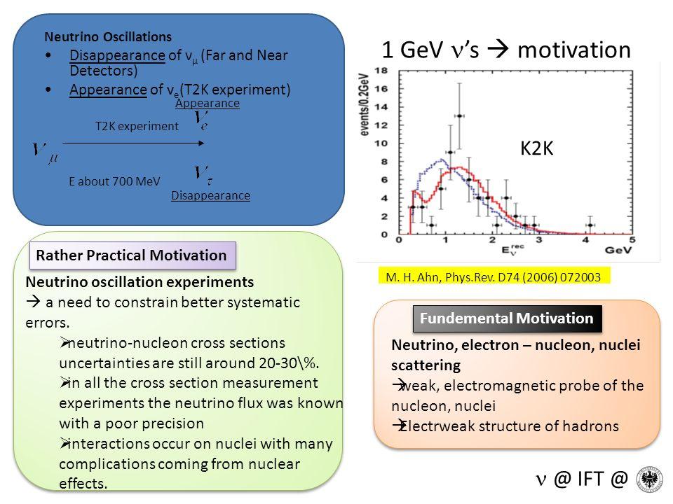 1 GeV s motivation M. H. Ahn, Phys.Rev. D74 (2006) 072003 K2K Neutrino Oscillations Disappearance of ν μ (Far and Near Detectors) Appearance of v e (T