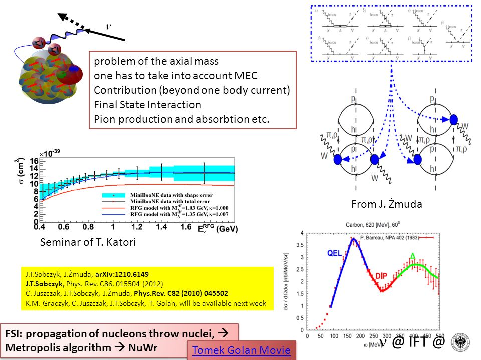 problem of the axial mass one has to take into account MEC Contribution (beyond one body current) Final State Interaction Pion production and absorbti