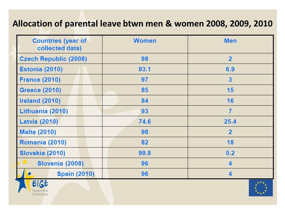Allocation of parental leave btwn men & women 2008, 2009, 2010 Countries (year of collected data) WomenMen Czech Republic (2008)982 Estonia (2010)93.1